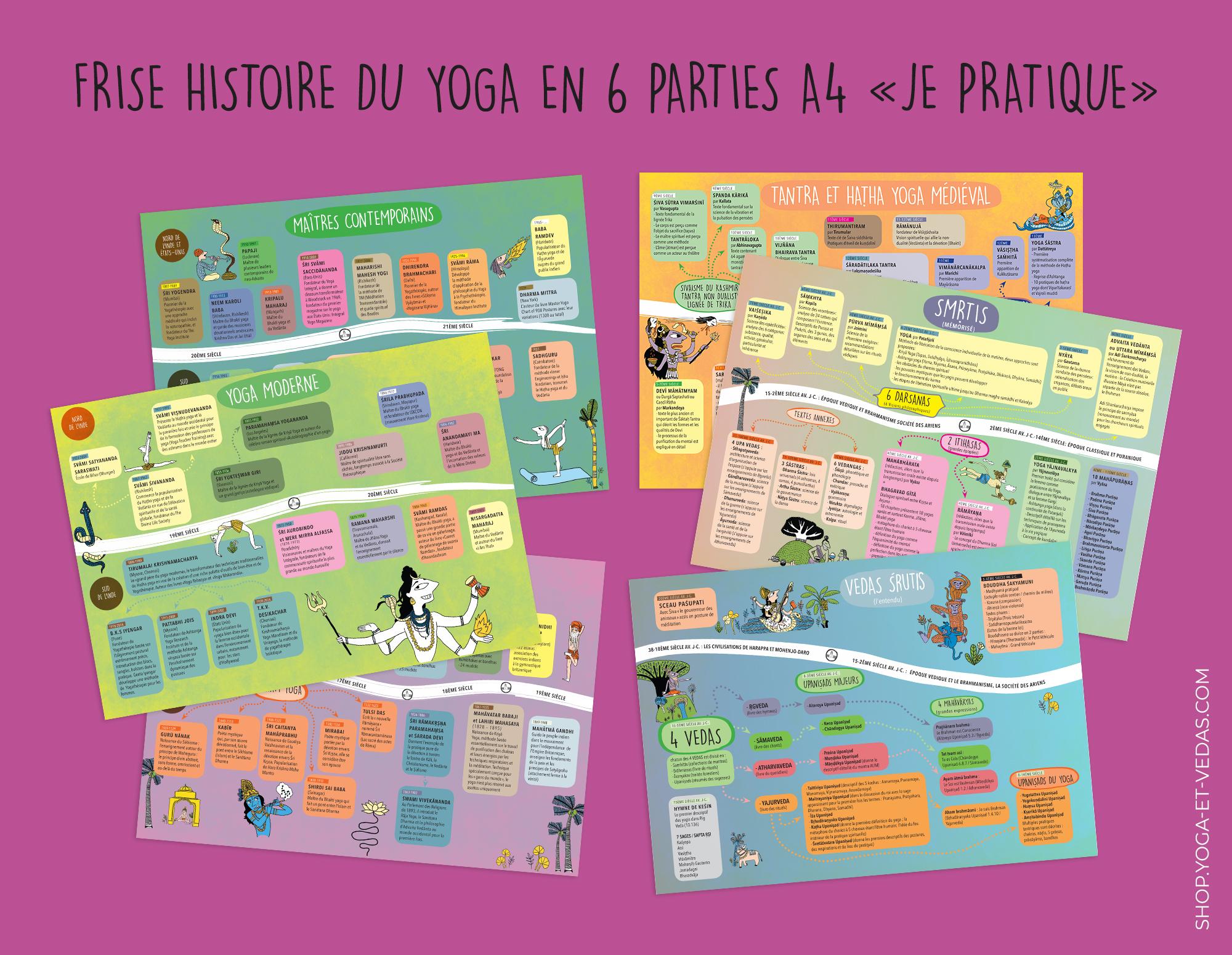 Frise Histoire du Yoga - Shop Yoga&Vedas