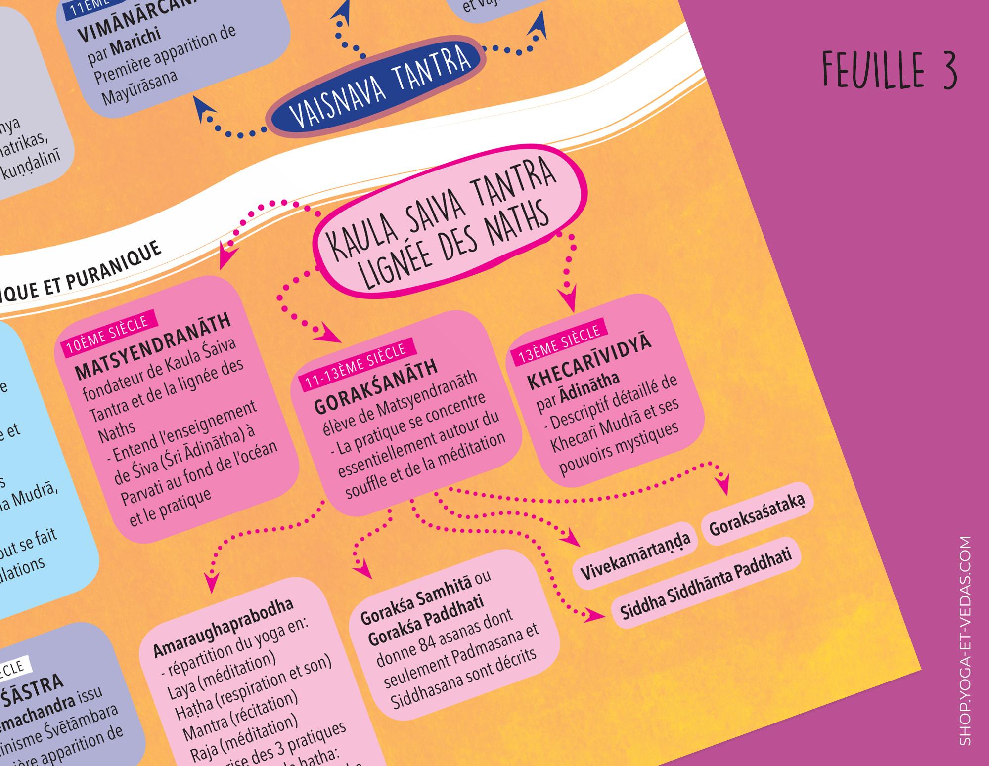 Frise Histoire du Yoga - Feuille 3 - Shop Yoga&Vedas