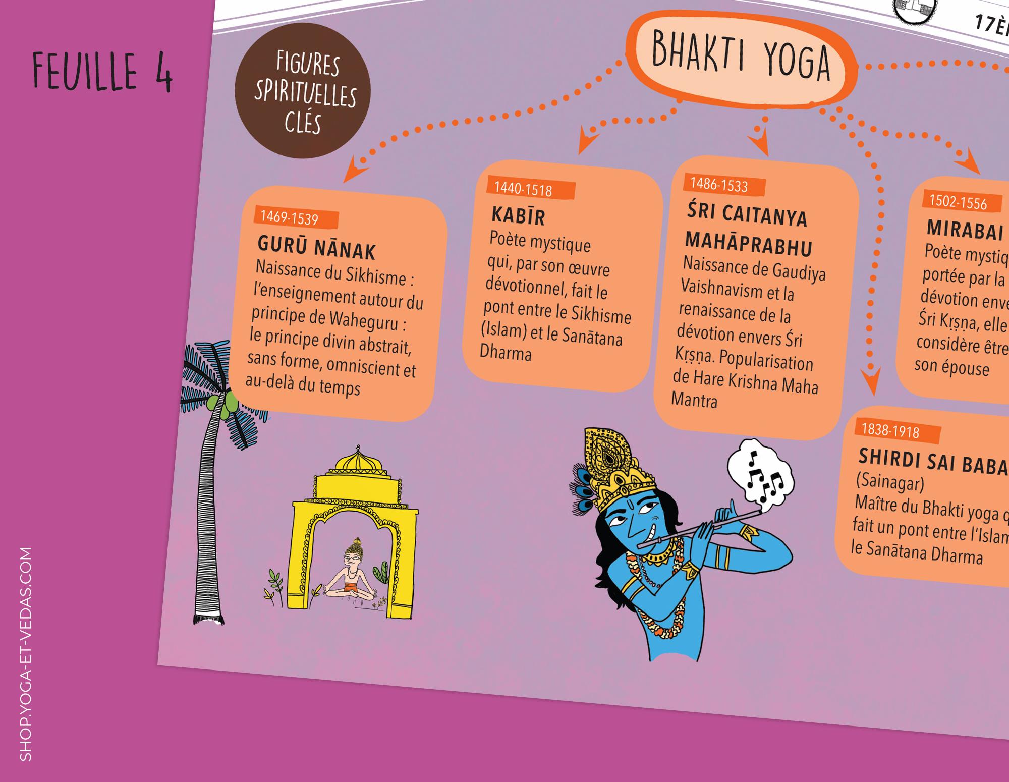 Frise Histoire du Yoga - Feuille 4 - Shop Yoga&Vedas