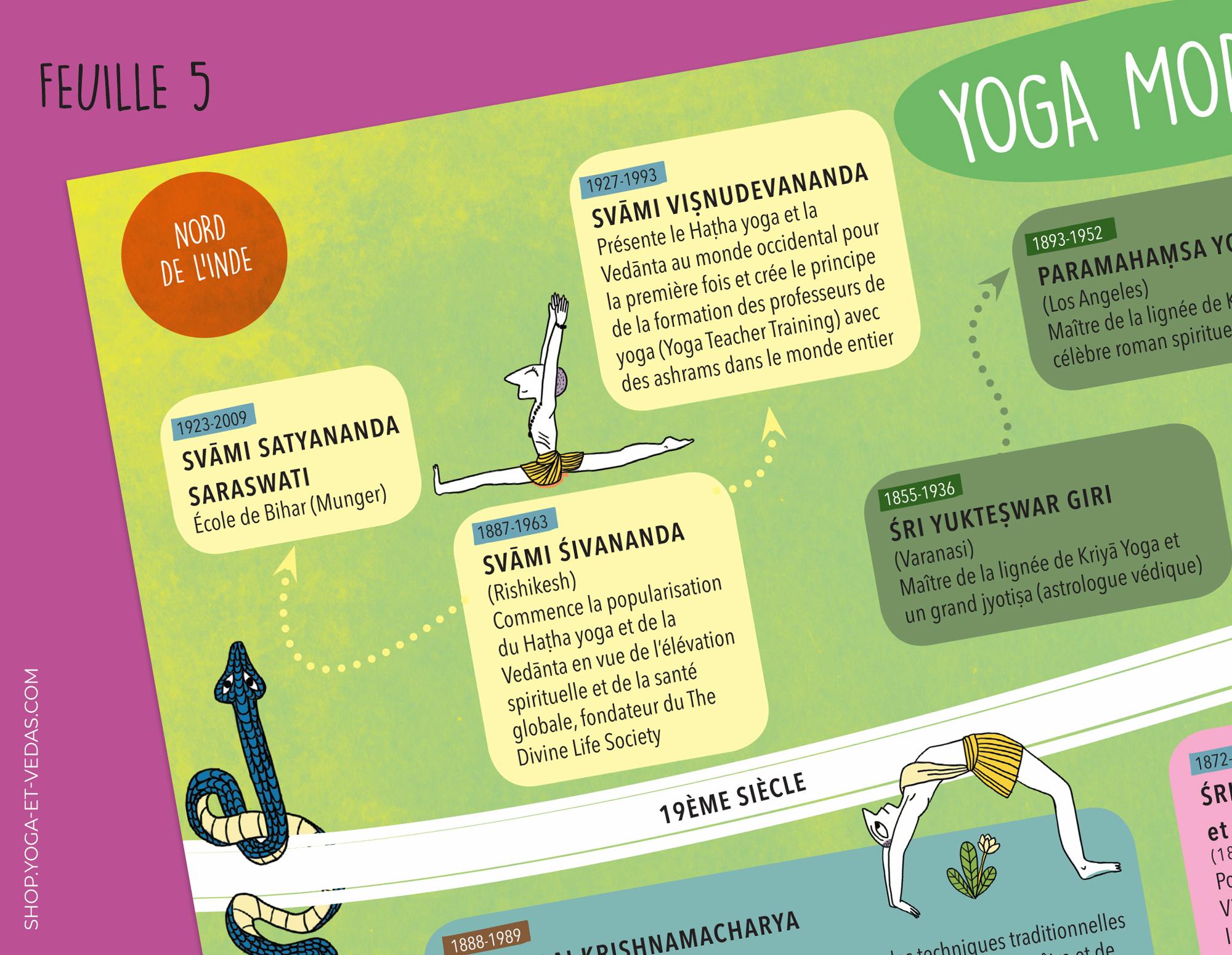 Frise Histoire du Yoga - Feuille 5 - Shop Yoga&Vedas